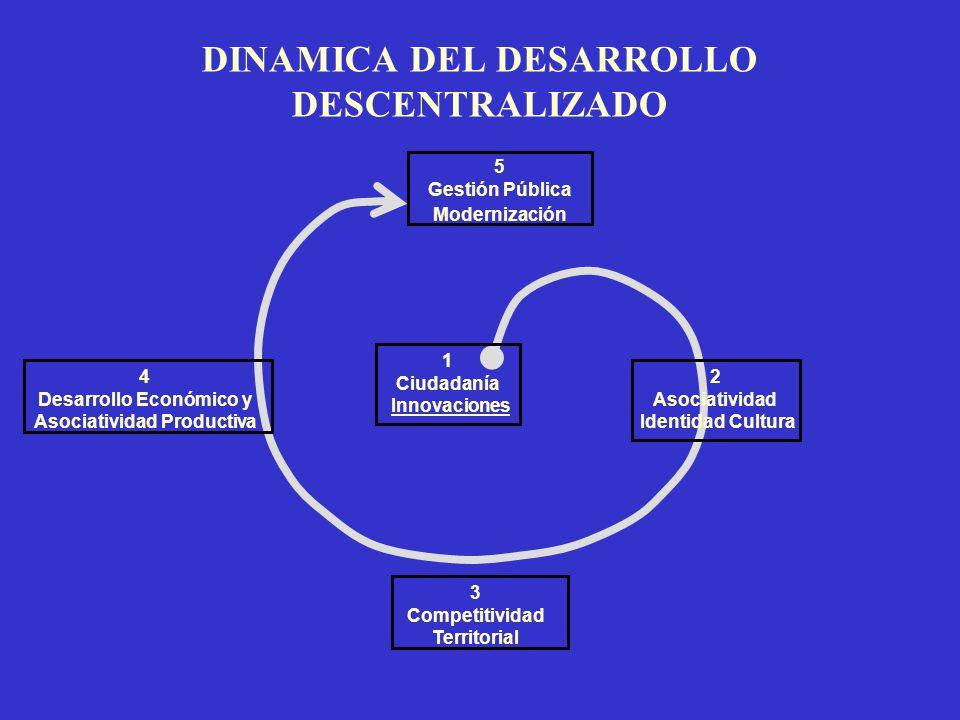 DINAMICA DEL DESARROLLO DESCENTRALIZADO 5 Gestión Pública Modernización 3 Competitividad Territorial 2 Asociatividad Identidad Cultura 4 Desarrollo Económico y Asociatividad Productiva 1 Ciudadanía Innovaciones
