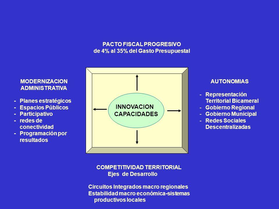 PACTO FISCAL PROGRESIVO de 4% al 35% del Gasto Presupuestal INNOVACION CAPACIDADES AUTONOMIAS -Representación Territorial Bicameral -Gobierno Regional -Gobierno Municipal -Redes Sociales Descentralizadas MODERNIZACION ADMINISTRATIVA -Planes estratégicos -Espacios Públicos -Participativo -redes de conectividad -Programación por resultados COMPETITIVIDAD TERRITORIAL Ejes de Desarrollo Circuitos Integrados macro regionales Estabilidad macro económica-sistemas productivos locales