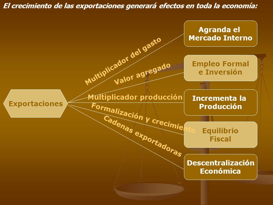 Empleo Formal e Inversión Exportaciones Agranda el Mercado Interno Incrementa la Producción Equilibrio Fiscal Descentralización Económica Multiplicado