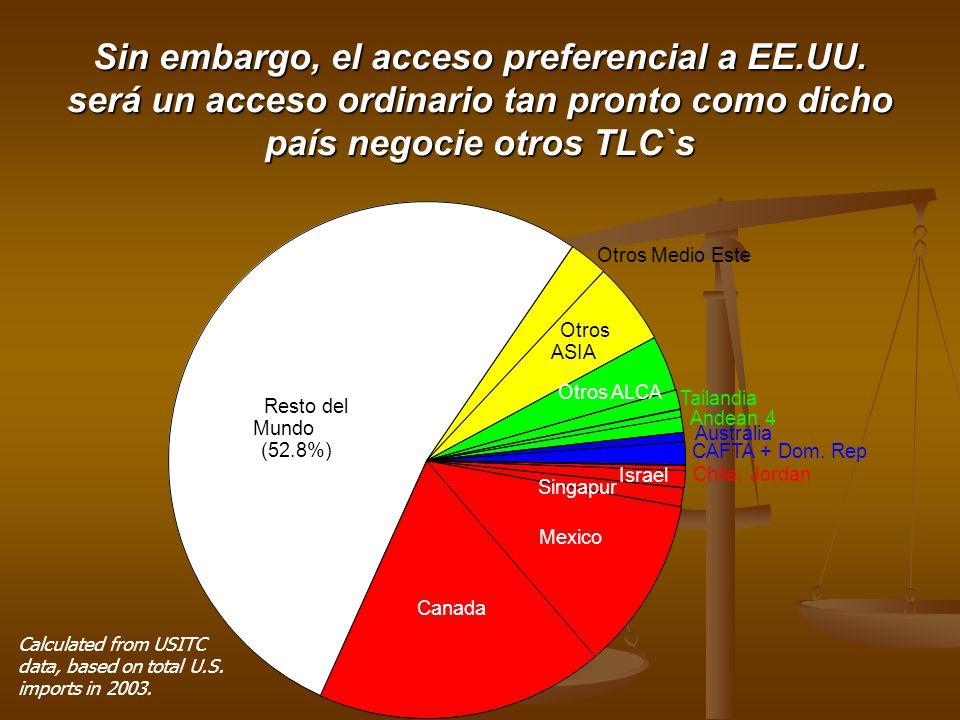 Sin embargo, el acceso preferencial a EE.UU. será un acceso ordinario tan pronto como dicho país negocie otros TLC`s Calculated from USITC data, based
