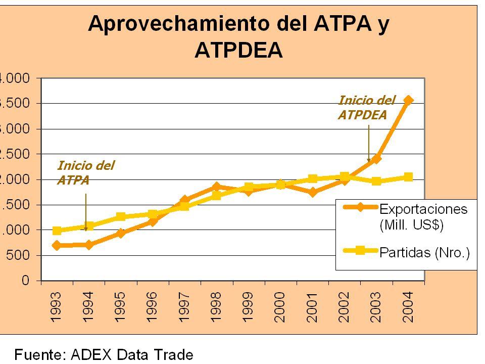 Al amparo del ATPA y el ATPDEA, las exportaciones han crecido sostenidamente Crecimiento anual promedio Exportaciones: 23.4% Importaciones: 9.9% Crecimiento anual promedio Exportaciones: 25.7% Importaciones: 10.2%