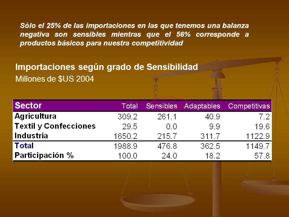 Sólo el 25% de las importaciones en las que tenemos una balanza negativa son sensibles mientras que el 56% corresponde a productos básicos para nuestr