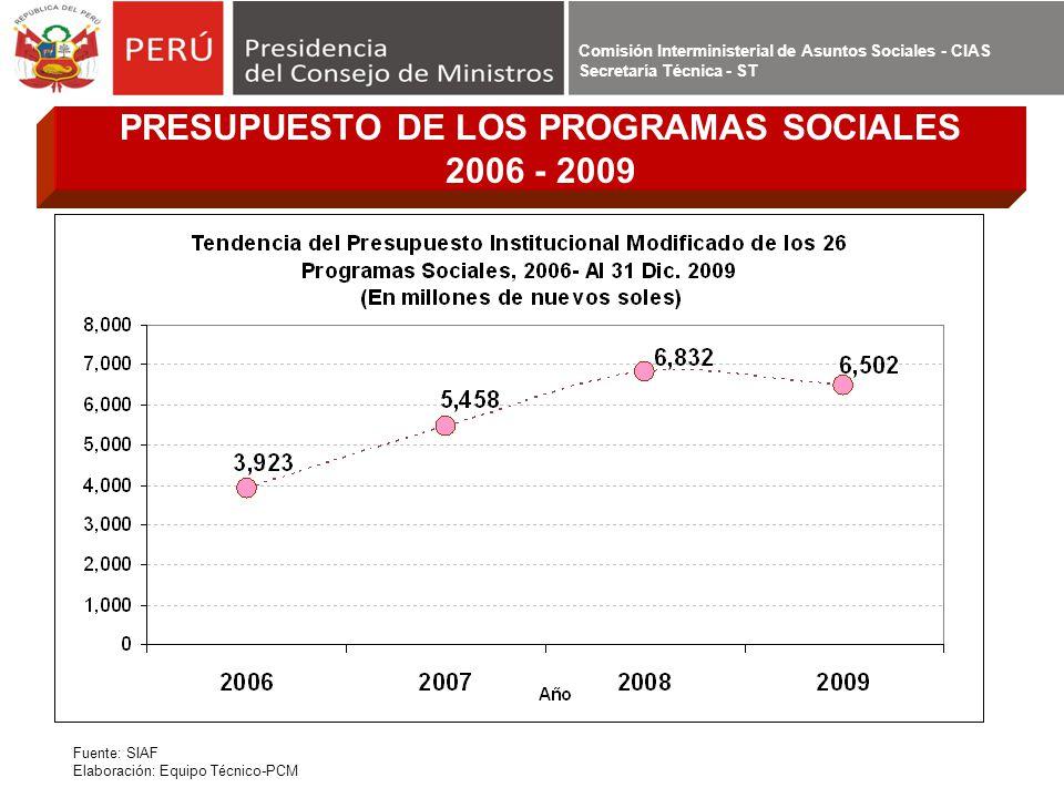 Comisión Interministerial de Asuntos Sociales - CIAS Secretaría Técnica - ST PRESUPUESTO DE LOS PROGRAMAS SOCIALES 2006 - 2009 Fuente: SIAF Elaboració