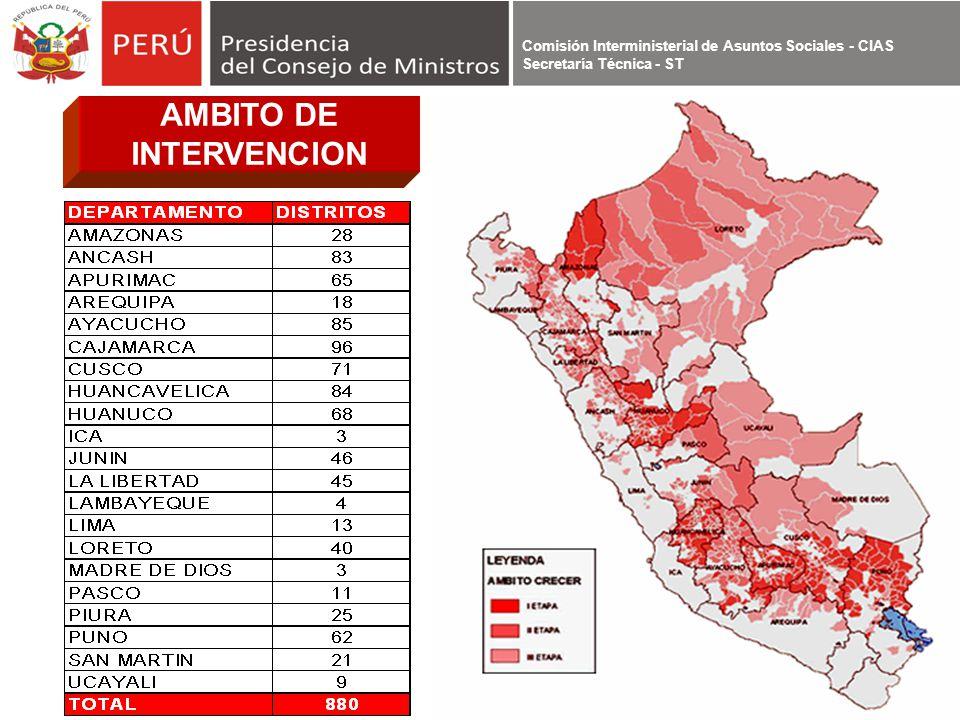 Comisión Interministerial de Asuntos Sociales - CIAS Secretaría Técnica - ST AMBITO DE INTERVENCION