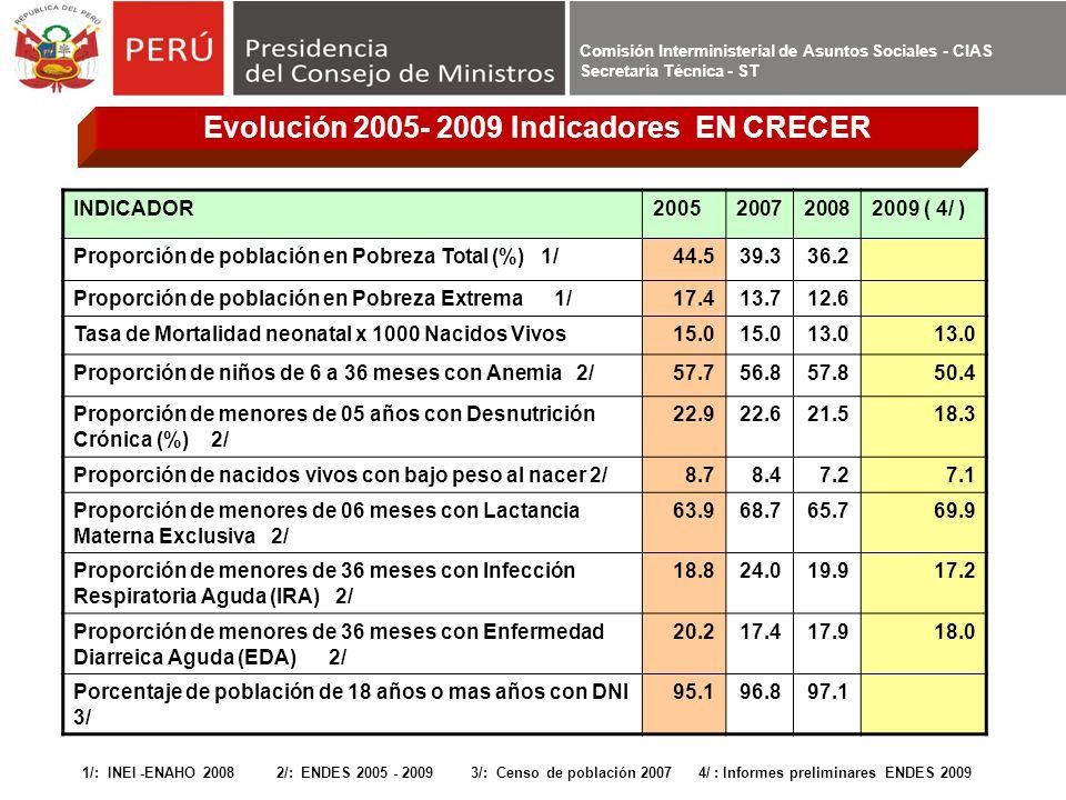 Comisión Interministerial de Asuntos Sociales - CIAS Secretaría Técnica - ST INDICADOR2005200720082009 ( 4/ ) Proporción de población en Pobreza Total