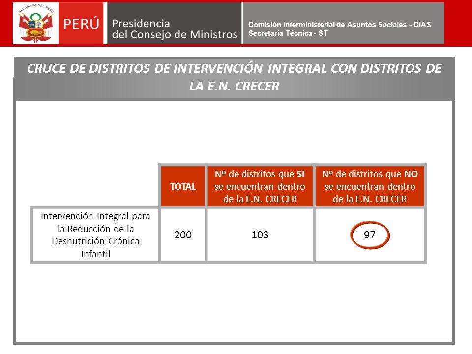 Comisión Interministerial de Asuntos Sociales - CIAS Secretaría Técnica - ST CRUCE DE DISTRITOS DE INTERVENCIÓN INTEGRAL CON DISTRITOS DE LA E.N. CREC
