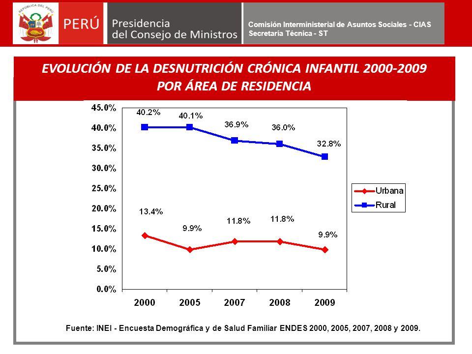 Comisión Interministerial de Asuntos Sociales - CIAS Secretaría Técnica - ST EVOLUCIÓN DE LA DESNUTRICIÓN CRÓNICA INFANTIL 2000-2009 POR ÁREA DE RESID