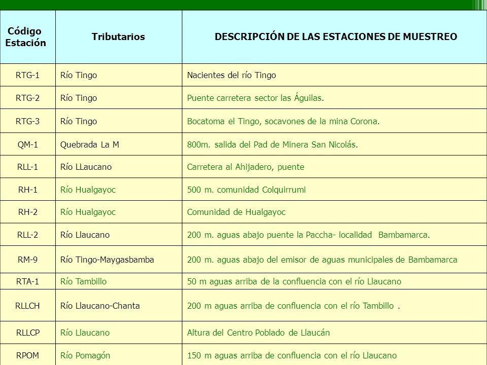 Código Estación Tributarios DESCRIPCIÓN DE LAS ESTACIONES DE MUESTREO RTG-1Río TingoNacientes del río Tingo RTG-2Río TingoPuente carretera sector las