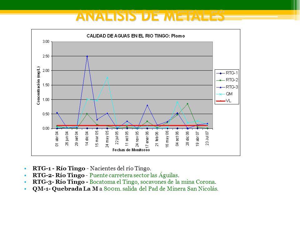 ANALISIS DE METALES RTG-1 - Río Tingo - Nacientes del río Tingo. RTG-2- Río Tingo - Puente carretera sector las Águilas. RTG-3- Río Tingo - Bocatoma e