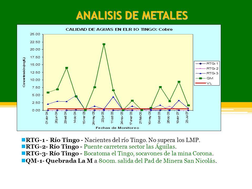 ANALISIS DE METALES RTG-1 - Río Tingo - Nacientes del río Tingo. No supera los LMP. RTG-2- Río Tingo - Puente carretera sector las Águilas. RTG-3- Río
