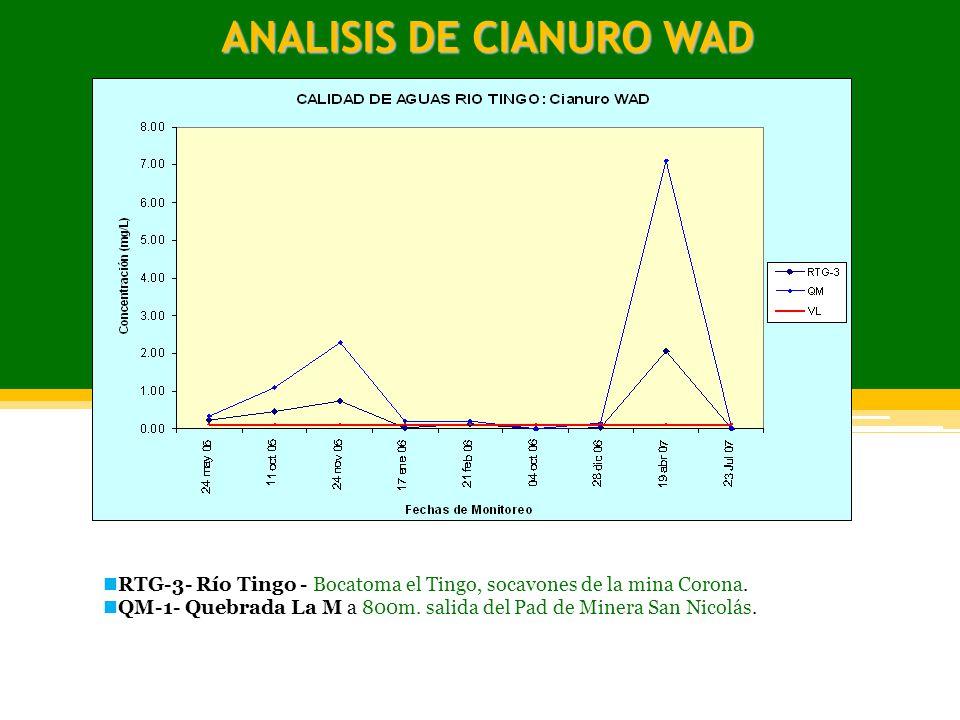 ANALISIS DE CIANURO WAD RTG-3- Río Tingo - Bocatoma el Tingo, socavones de la mina Corona. QM-1- Quebrada La M a 800m. salida del Pad de Minera San Ni
