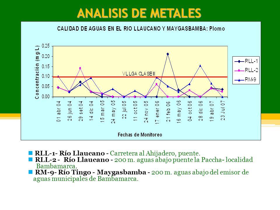 ANALISIS DE METALES RLL-1- Río Llaucano - Carretera al Ahijadero, puente. RLL-2 - Río Llaucano - 200 m. aguas abajo puente la Paccha- localidad Bambam