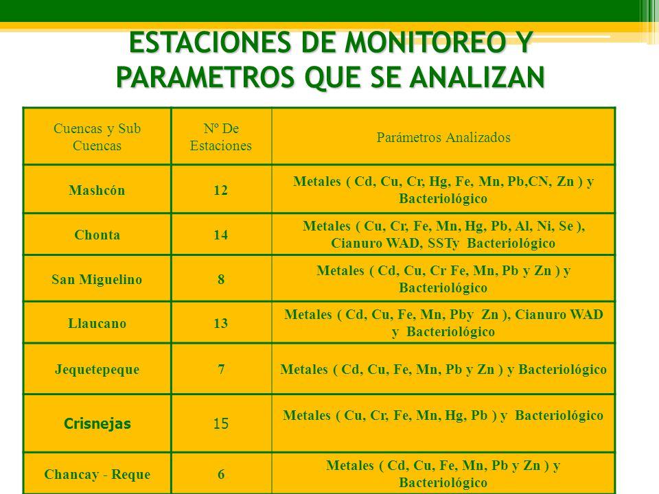 ESTACIONES DE MONITOREO Y PARAMETROS QUE SE ANALIZAN Cuencas y Sub Cuencas Nº De Estaciones Parámetros Analizados Mashcón12 Metales ( Cd, Cu, Cr, Hg,