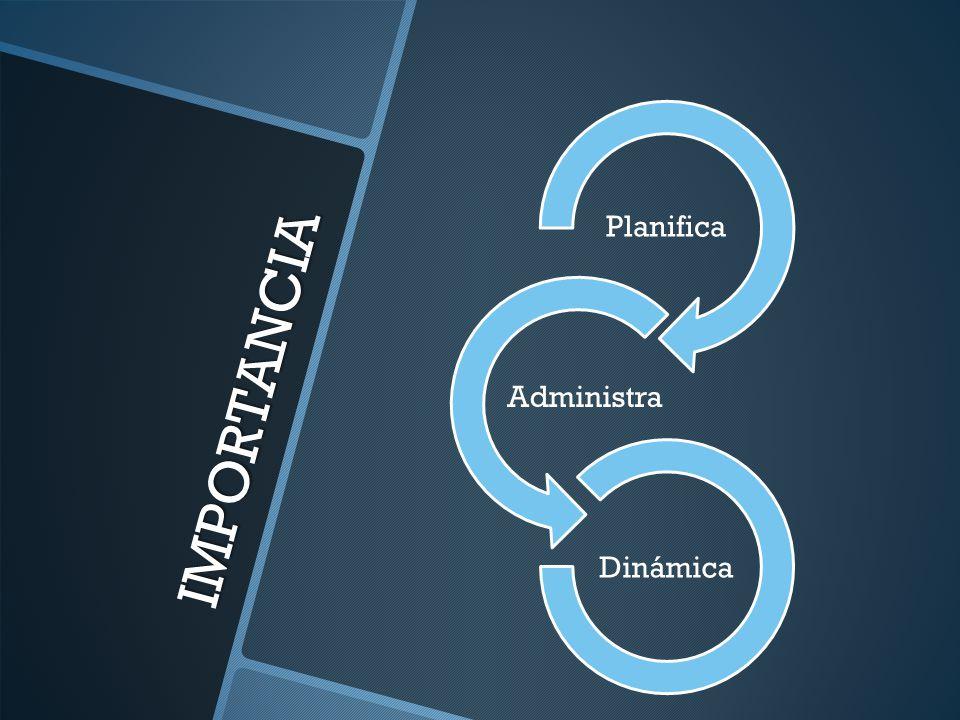 IMPORTANCIA Planifica Administra Dinámica
