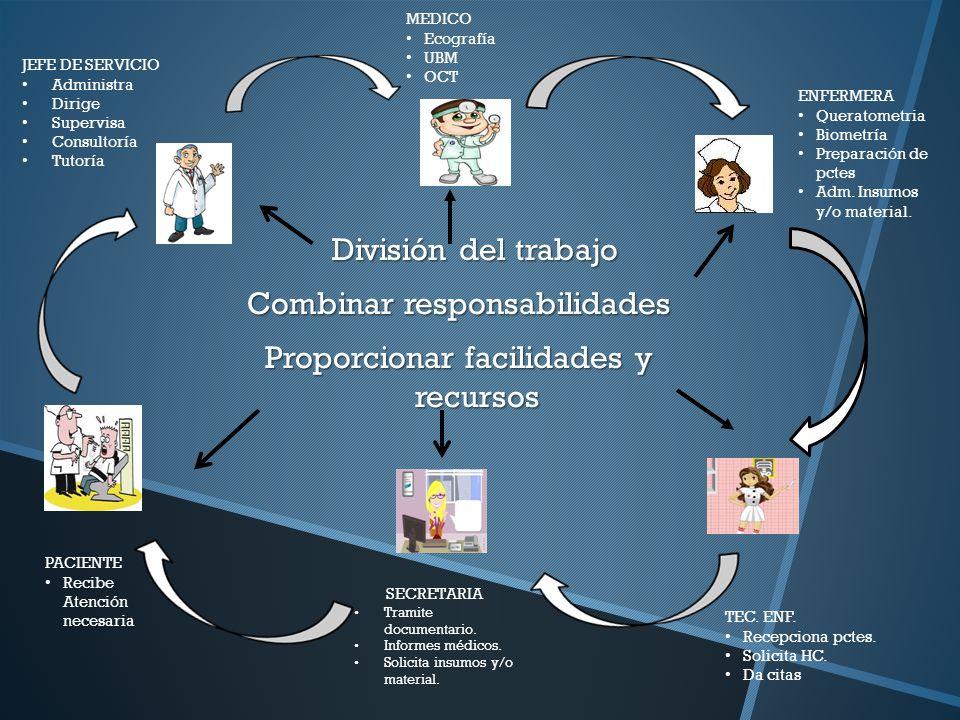 División del trabajo División del trabajo Combinar responsabilidades Proporcionar facilidades y recursos ENFERMERA Queratometria Biometría Preparación