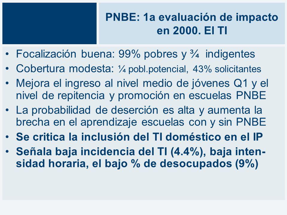 PNBE: 1a evaluación de impacto en 2000.