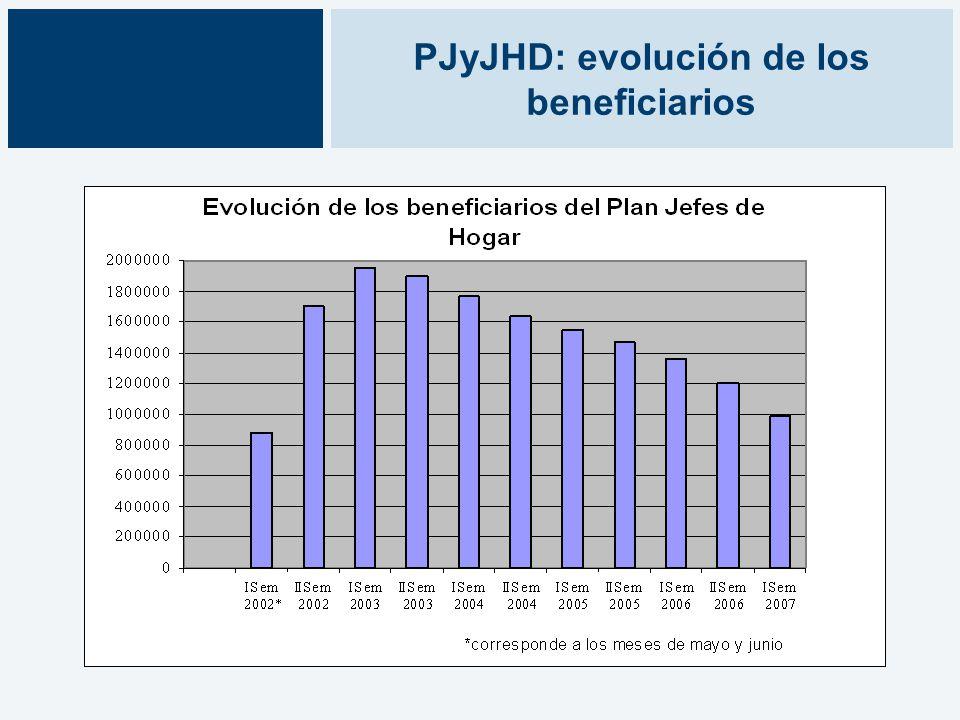 PJyJHD: evolución de los beneficiarios