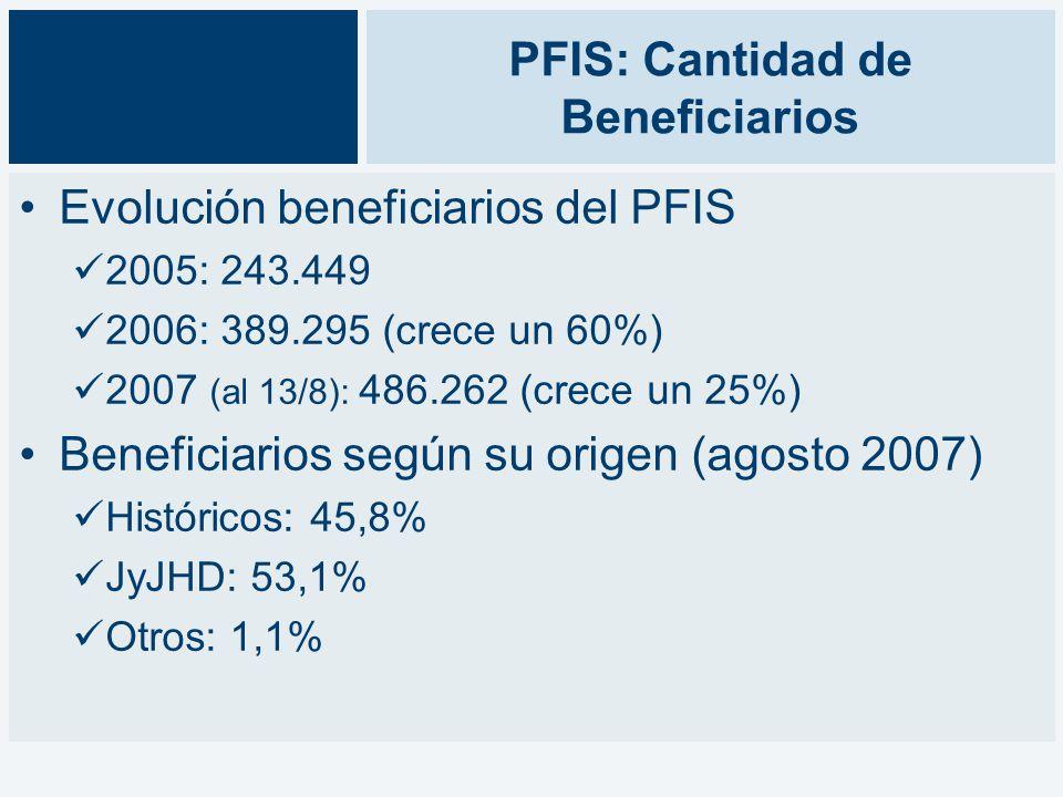 PFIS: Cantidad de Beneficiarios Evolución beneficiarios del PFIS 2005: 243.449 2006: 389.295 (crece un 60%) 2007 (al 13/8): 486.262 (crece un 25%) Beneficiarios según su origen (agosto 2007) Históricos: 45,8% JyJHD: 53,1% Otros: 1,1%