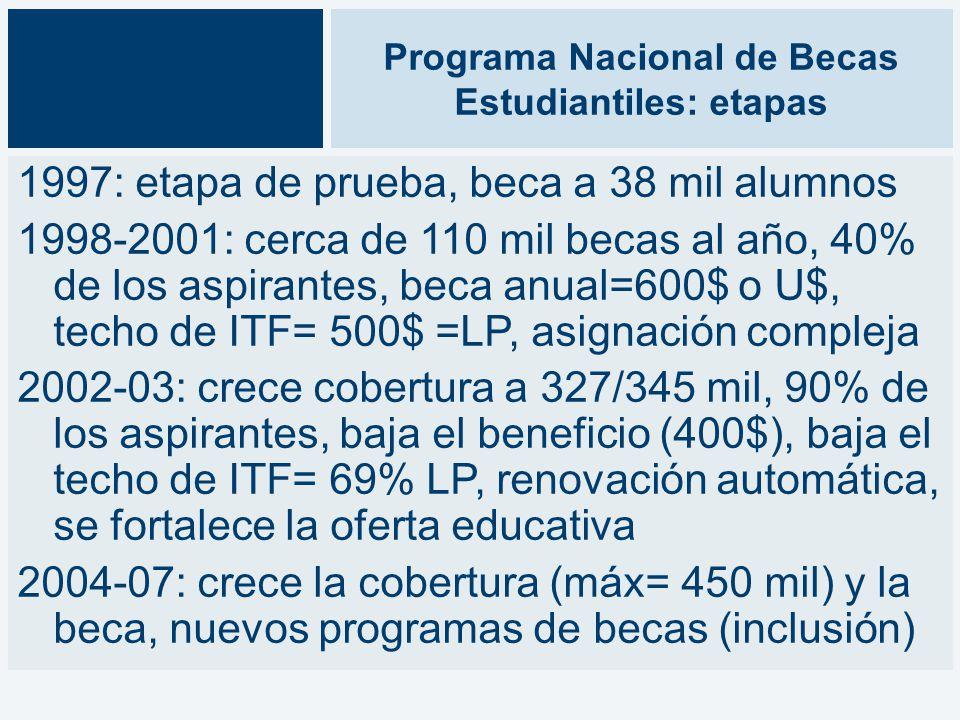 Programa Nacional de Becas Estudiantiles: etapas 1997: etapa de prueba, beca a 38 mil alumnos 1998-2001: cerca de 110 mil becas al año, 40% de los aspirantes, beca anual=600$ o U$, techo de ITF= 500$ =LP, asignación compleja 2002-03: crece cobertura a 327/345 mil, 90% de los aspirantes, baja el beneficio (400$), baja el techo de ITF= 69% LP, renovación automática, se fortalece la oferta educativa 2004-07: crece la cobertura (máx= 450 mil) y la beca, nuevos programas de becas (inclusión)