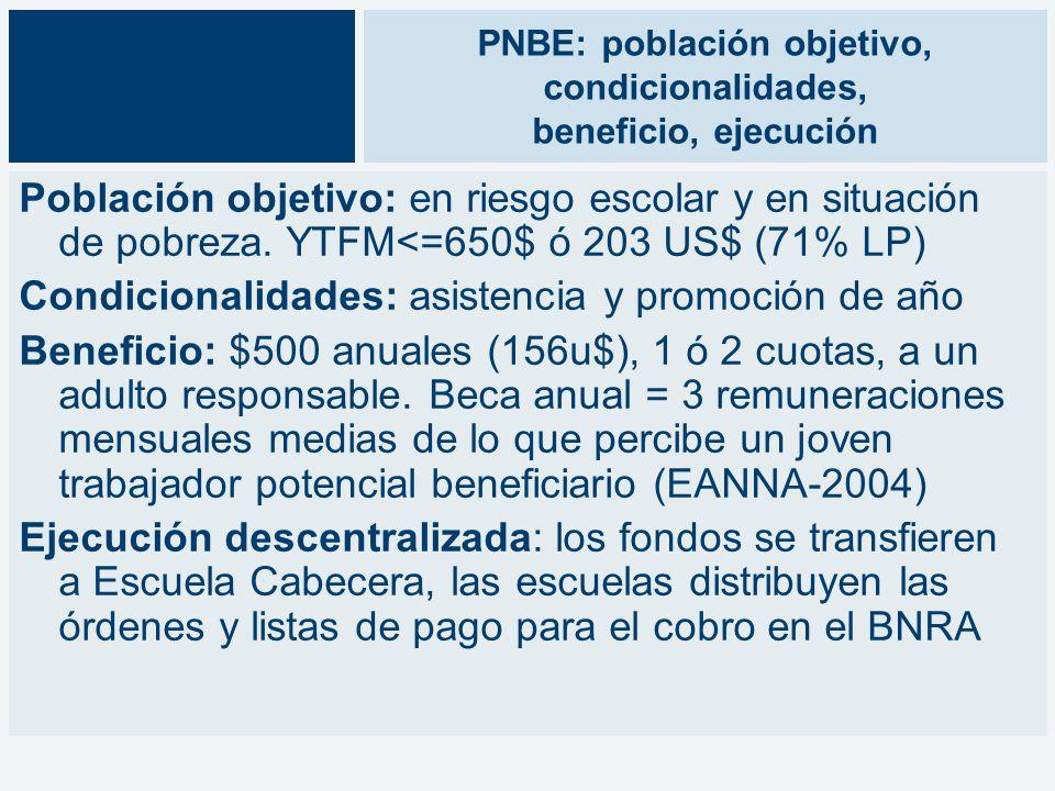 PNBE: población objetivo, condicionalidades, beneficio, ejecución Población objetivo: en riesgo escolar y en situación de pobreza.