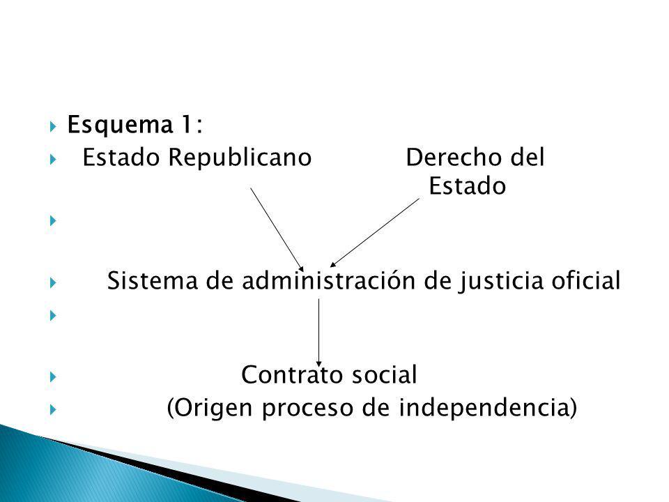 Esquema 1: Estado Republicano Derecho del Estado Sistema de administración de justicia oficial Contrato social (Origen proceso de independencia)