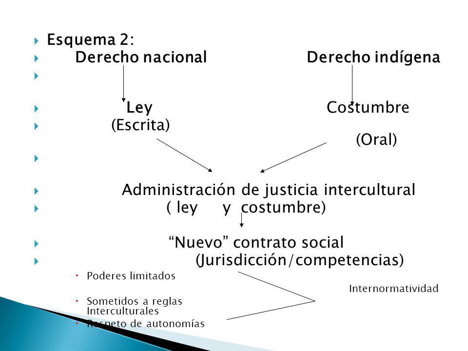 Esquema 2: Derecho nacional Derecho indígena Ley Costumbre (Escrita) (Oral) Administración de justicia intercultural ( ley y costumbre) Nuevo contrato