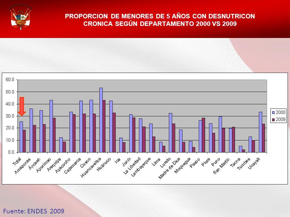 PROPORCION DE MENORES DE 5 AÑOS CON DESNUTRICON CRONICA SEGÚN DEPARTAMENTO 2000 VS 2009 Fuente: ENDES 2009