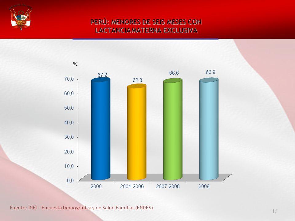 17 PERÚ: MENORES DE SEIS MESES CON LACTANCIA MATERNA EXCLUSIVA Fuente: INEI - Encuesta Demográfica y de Salud Familiar (ENDES) %