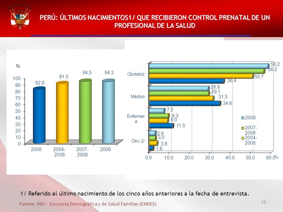 18 PERÚ: ÚLTIMOS NACIMIENTOS1/ QUE RECIBIERON CONTROL PRENATAL DE UN PROFESIONAL DE LA SALUD Fuente: INEI - Encuesta Demográfica y de Salud Familiar (