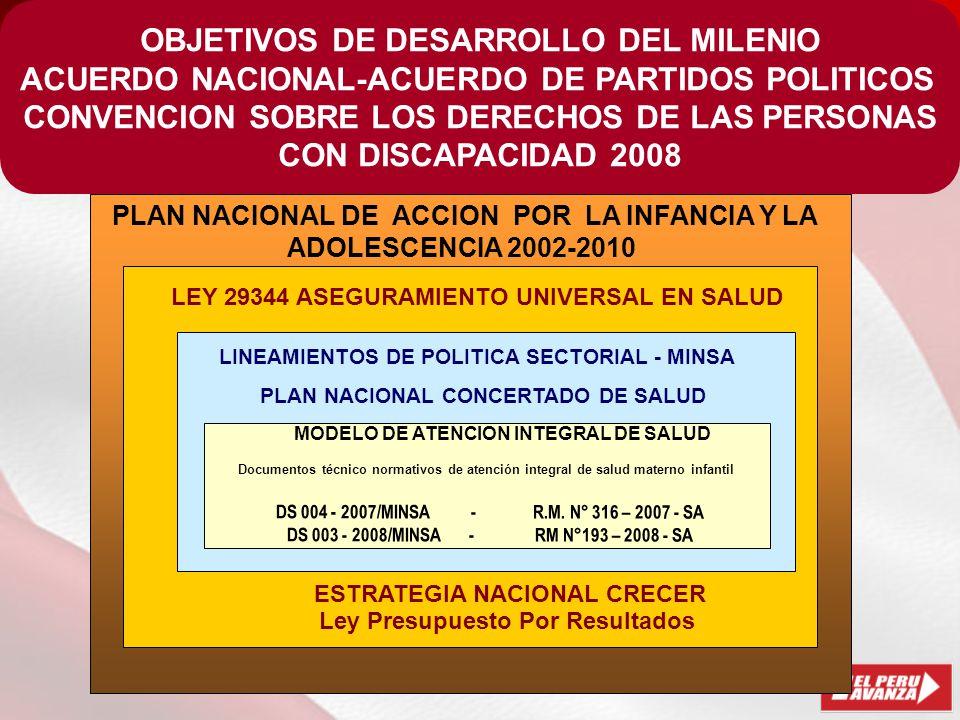 OBJETIVOS DE DESARROLLO DEL MILENIO ACUERDO NACIONAL-ACUERDO DE PARTIDOS POLITICOS CONVENCION SOBRE LOS DERECHOS DE LAS PERSONAS CON DISCAPACIDAD 2008