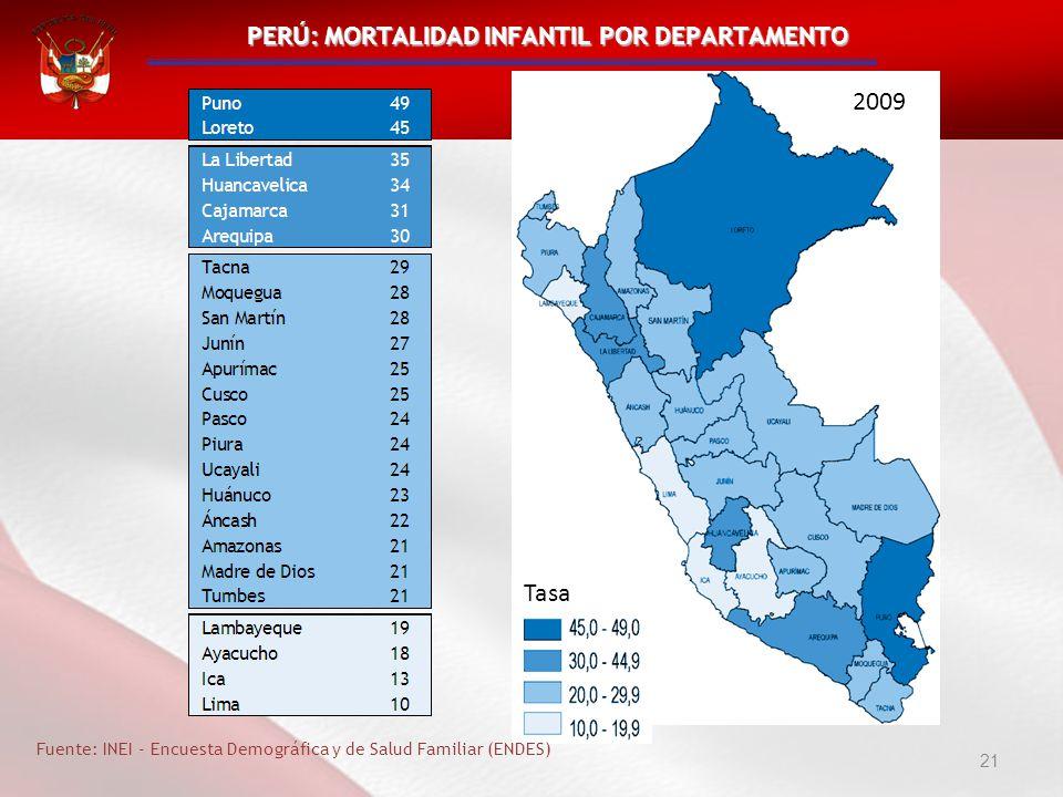 Tasa 21 PERÚ: MORTALIDAD INFANTIL POR DEPARTAMENTO 2009 Fuente: INEI - Encuesta Demográfica y de Salud Familiar (ENDES)
