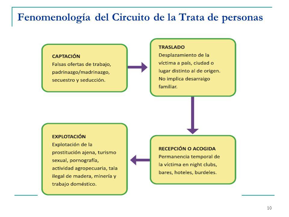 9 Elementos de la trata de personas ACTIVIDAD FINESMEDIOS captación/traslado/ acogida/recepción amenaza/fuerza/fraude coacción/engaño/abuso EXPLOTACIÓN EXPLOTACIÓN expl.