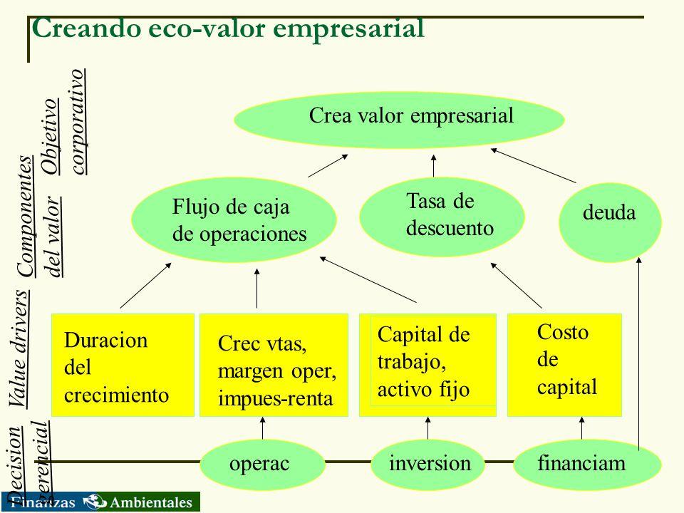 Creando eco-valor empresarial Duracion del crecimiento Crec vtas, margen oper, impues-renta Capital de trabajo, activo fijo Costo de capital operacinv