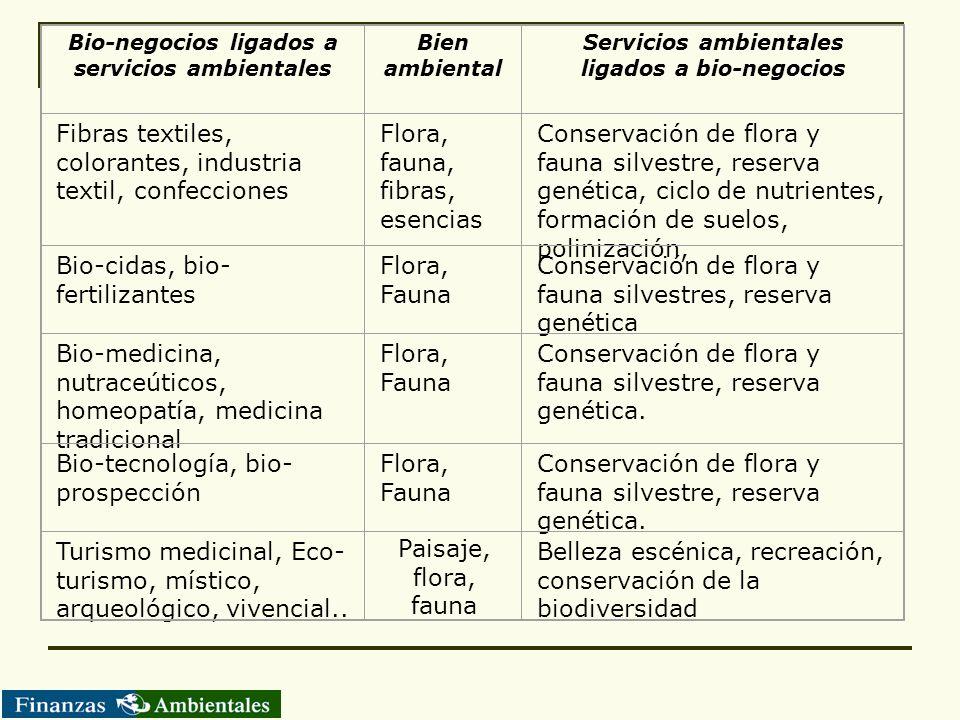 Bio-negocios ligados a servicios ambientales Bien ambiental Servicios ambientales ligados a bio-negocios Fibras textiles, colorantes, industria textil