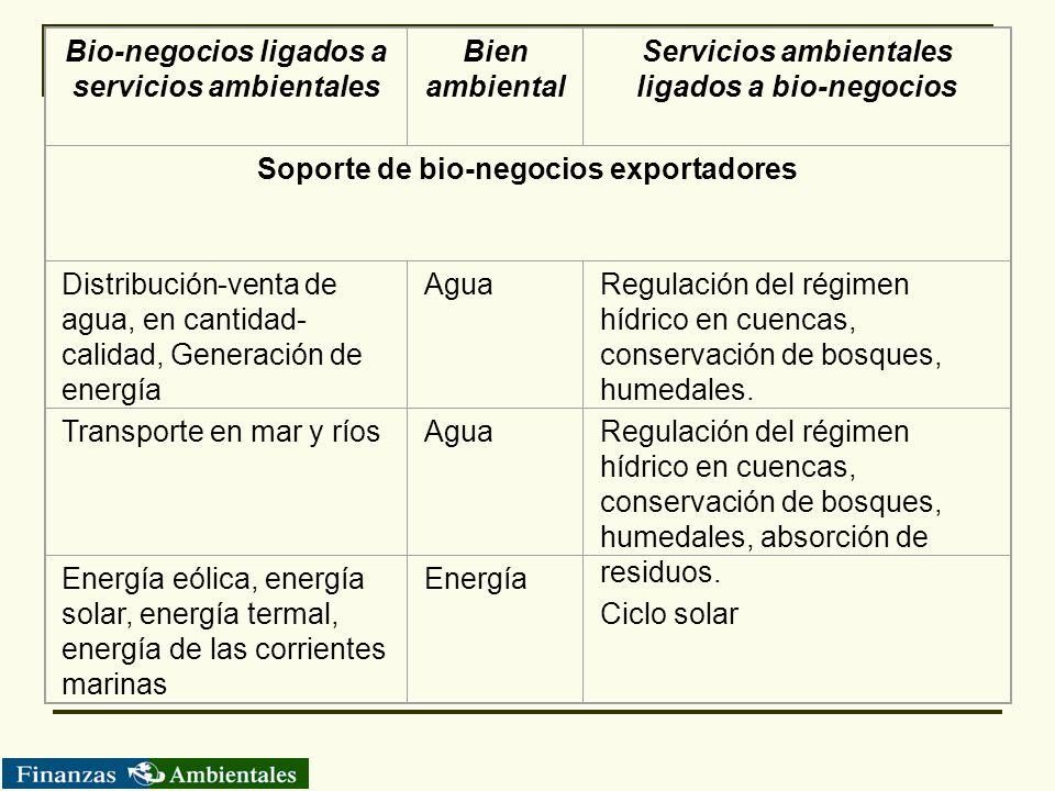 Bio-negocios ligados a servicios ambientales Bien ambiental Servicios ambientales ligados a bio-negocios Soporte de bio-negocios exportadores Distribu