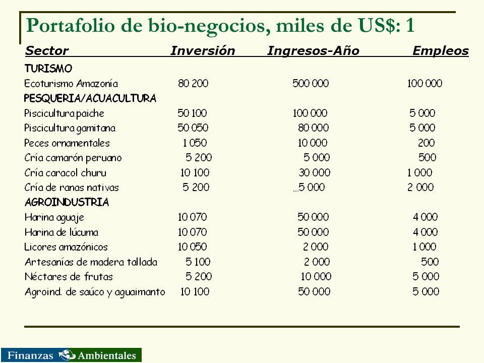 Portafolio de bio-negocios, miles de US$: 1 SectorInversiónIngresos-AñoEmpleos