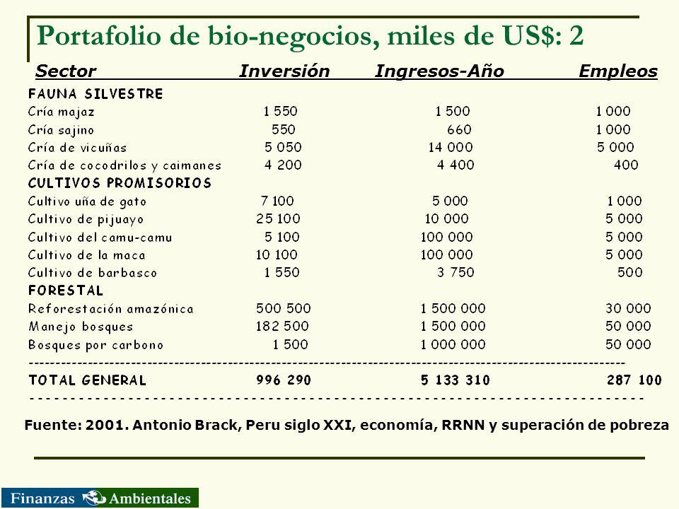 Portafolio de bio-negocios, miles de US$: 2 SectorInversiónIngresos-AñoEmpleos Fuente: 2001. Antonio Brack, Peru siglo XXI, economía, RRNN y superació