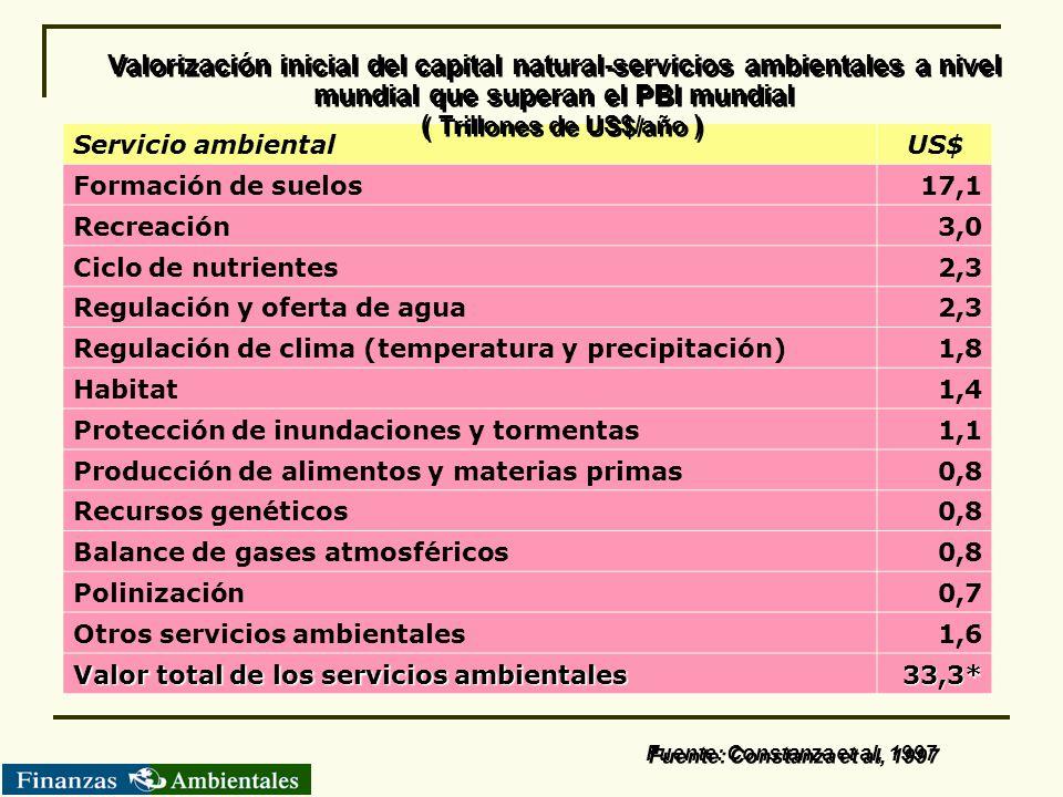 Servicio ambientalUS$ Formación de suelos17,1 Recreación3,0 Ciclo de nutrientes2,3 Regulación y oferta de agua2,3 Regulación de clima (temperatura y p