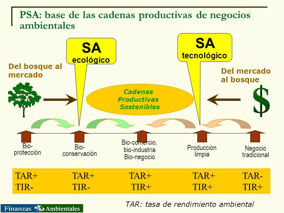 PSA: base de las cadenas productivas de negocios ambientales TAR+TAR+TAR+ TAR+ TAR- TIR-TIR- TIR+ TIR+TIR+ Bio- protección Bio-comercio, bio-industria