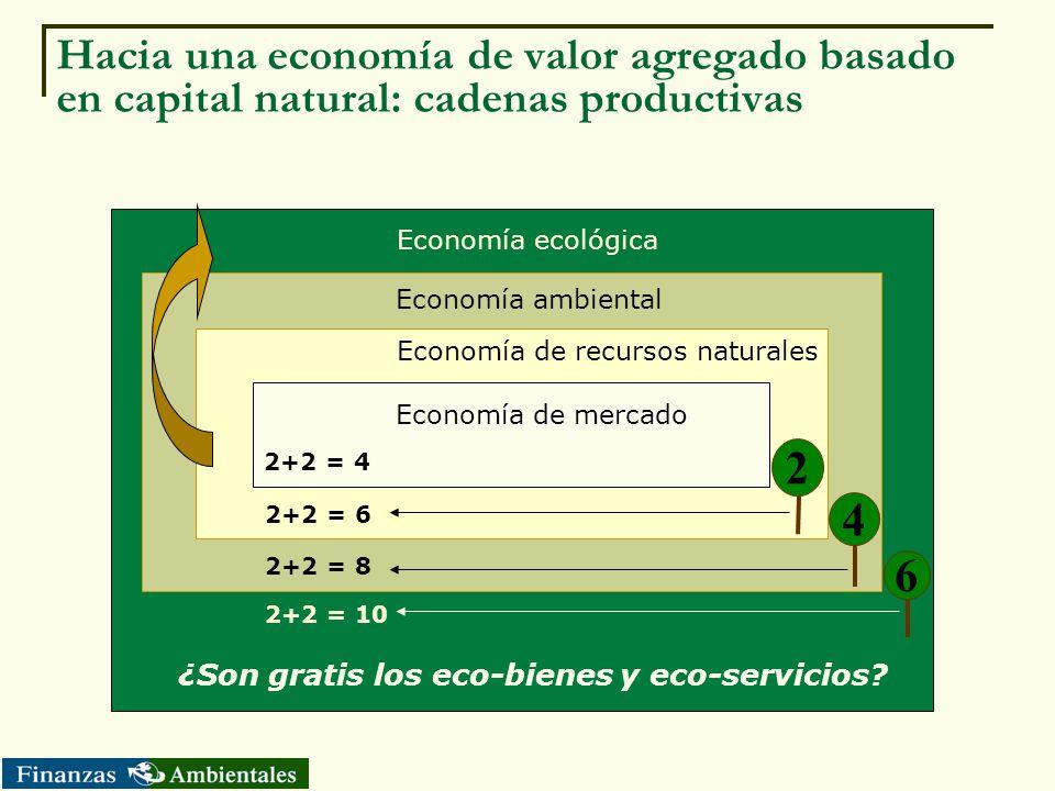 Hacia una economía de valor agregado basado en capital natural: cadenas productivas Economía de recursos naturales 2+2 = 10 2+2 = 8 2+2 = 6 Economía e