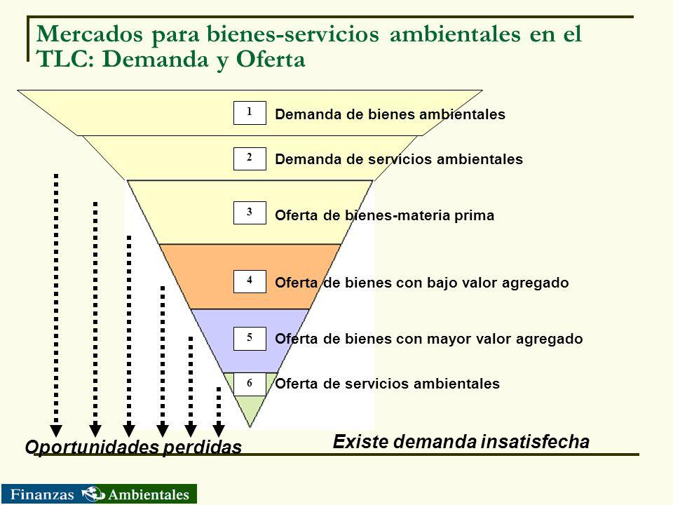 Mercados para bienes-servicios ambientales en el TLC: Demanda y Oferta 1 2 3 4 5 6 Demanda de bienes ambientales Demanda de servicios ambientales Ofer
