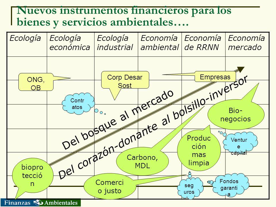 Nuevos instrumentos financieros para los bienes y servicios ambientales…. EcologíaEcología económica Ecología industrial Economía ambiental Economía d
