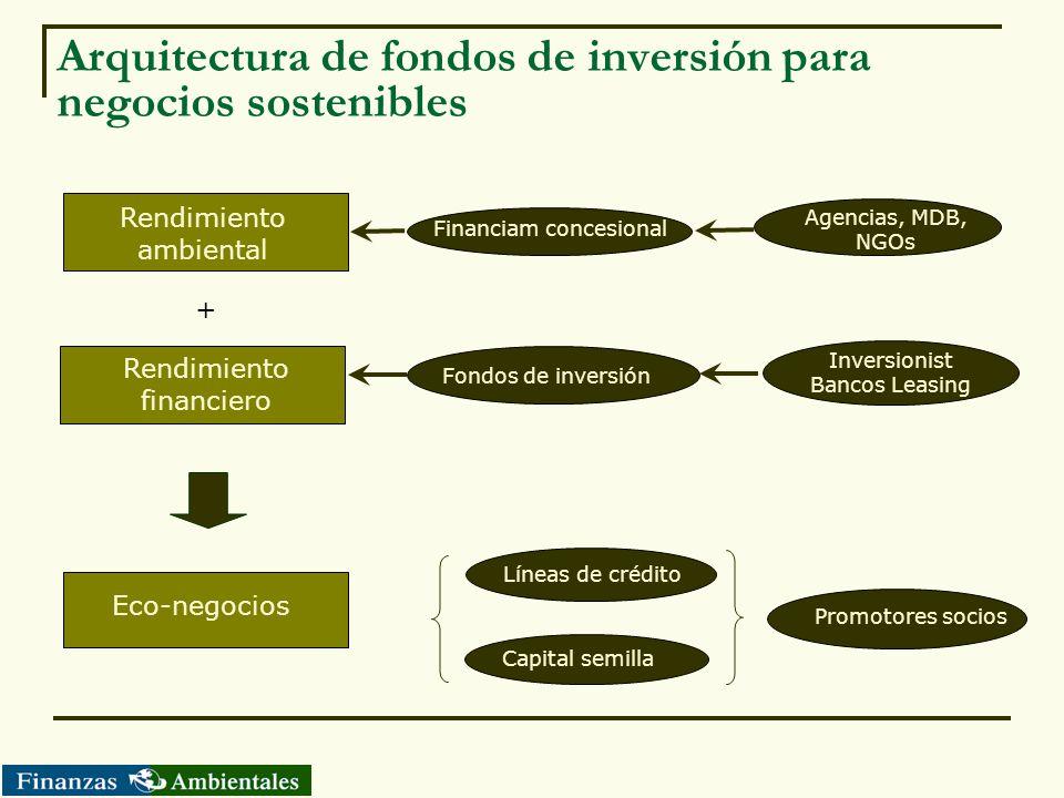 Arquitectura de fondos de inversión para negocios sostenibles Rendimiento financiero Rendimiento ambiental Eco-negocios + Financiam concesional Fondos