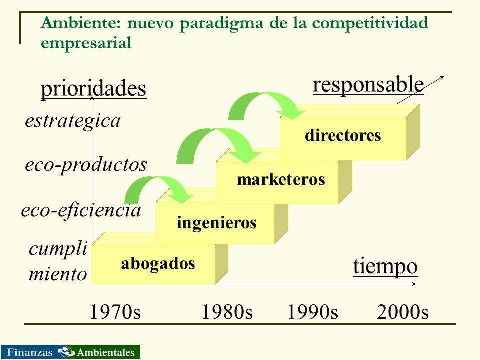 Ambiente: nuevo paradigma de la competitividad empresarial tiempo prioridades 1970s 1980s 1990s2000s cumpli miento eco-eficiencia eco-productos estrat