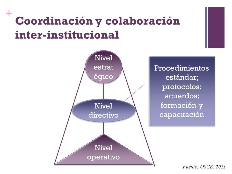 + Coordinación y colaboración inter-institucional Nivel operativo Nivel directivo Nivel estrat égico Procedimientos estándar; protocolos; acuerdos; fo
