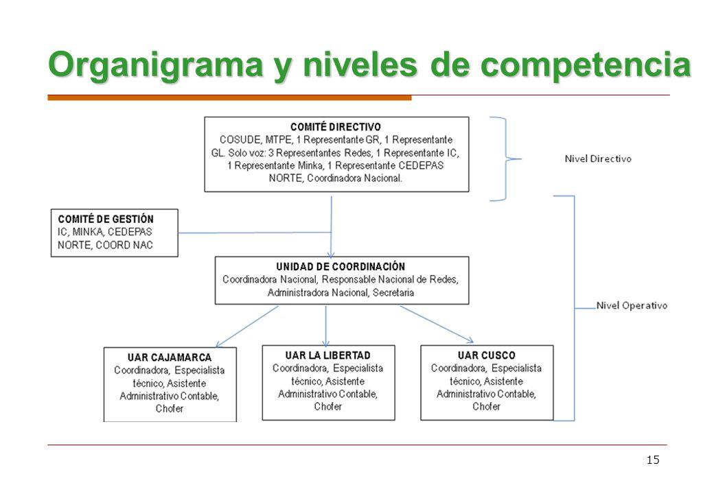15 Organigrama y niveles de competencia