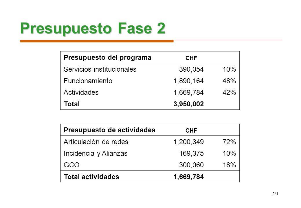 19 Presupuesto Fase 2 Presupuesto del programa CHF Servicios institucionales 390,05410% Funcionamiento 1,890,16448% Actividades 1,669,78442% Total 3,9