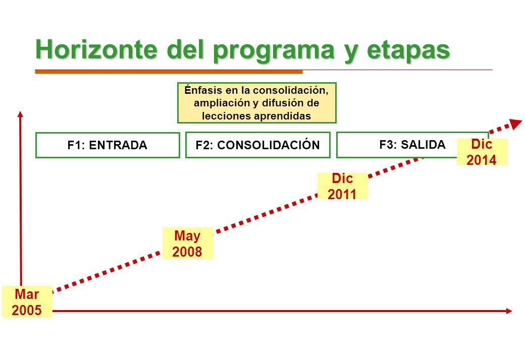5 May 2008 Horizonte del programa y etapas Dic 2011 F2: CONSOLIDACIÓN F3: SALIDA Mar 2005 Dic 2014 F1: ENTRADA Énfasis en la consolidación, ampliación