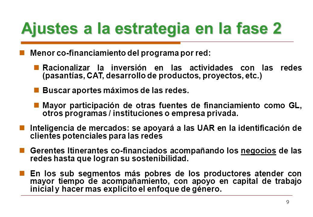 9 Ajustes a la estrategia en la fase 2 Menor co-financiamiento del programa por red: Racionalizar la inversión en las actividades con las redes (pasan