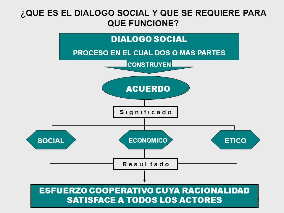 14 ¿QUE ES EL DIALOGO SOCIAL Y QUE SE REQUIERE PARA QUE FUNCIONE? ACUERDO DIALOGO SOCIAL PROCESO EN EL CUAL DOS O MAS PARTES ESFUERZO COOPERATIVO CUYA